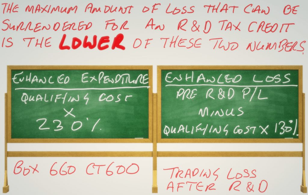 The maximum amount of loss that can be surrendered for an R&D tax credit explained