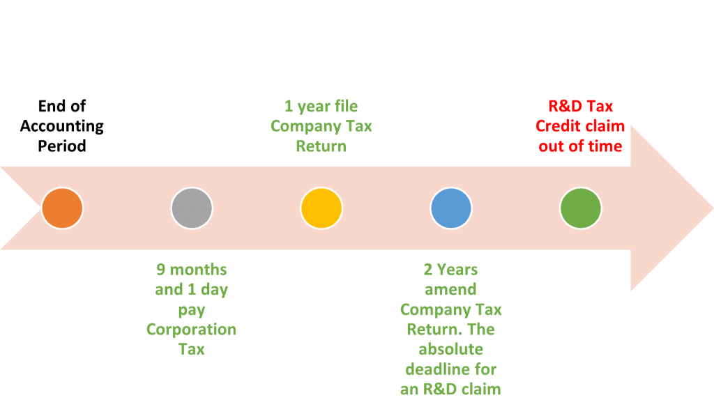 Key deadlines for R&D Tax Credit Claims